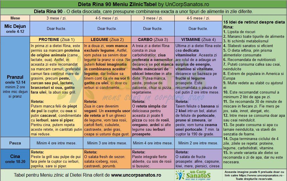 dieta rina tabel